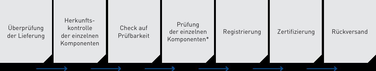 Ablauf Zertifizierung ohne Titel