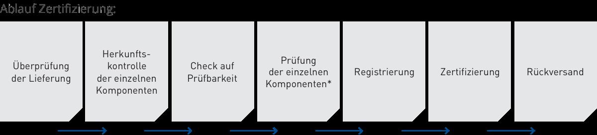 Ablauf Zertifizierung