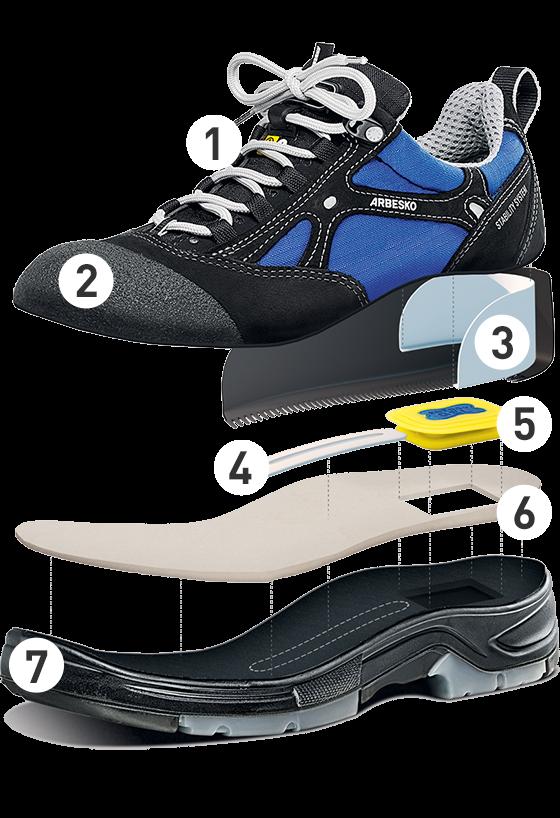 Arbesko Schuh Aufbau
